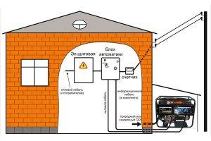 Газовая электростанция – заменитель бензинового генератора