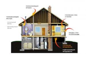 Какие теплоизоляционные материалы купить?