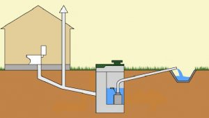 Авономная канализация для дома или дачи