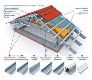 Стальные конструкции в каркасном строительстве